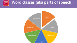World classes pie chart