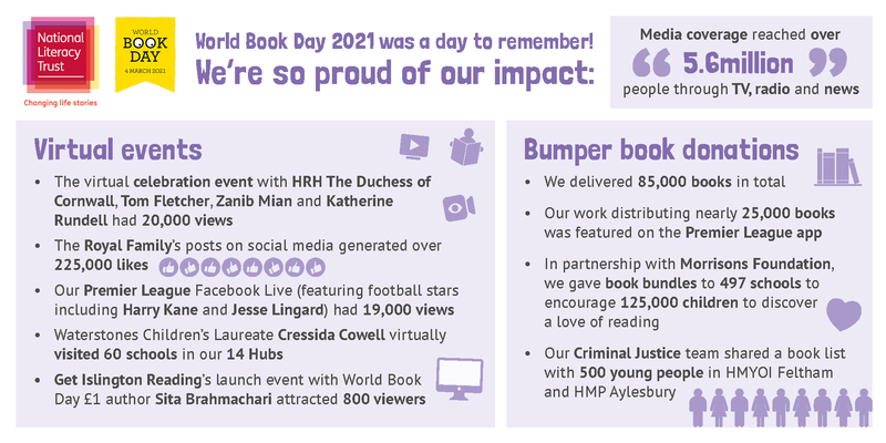 World Book Day NLT impact infographic Final.png